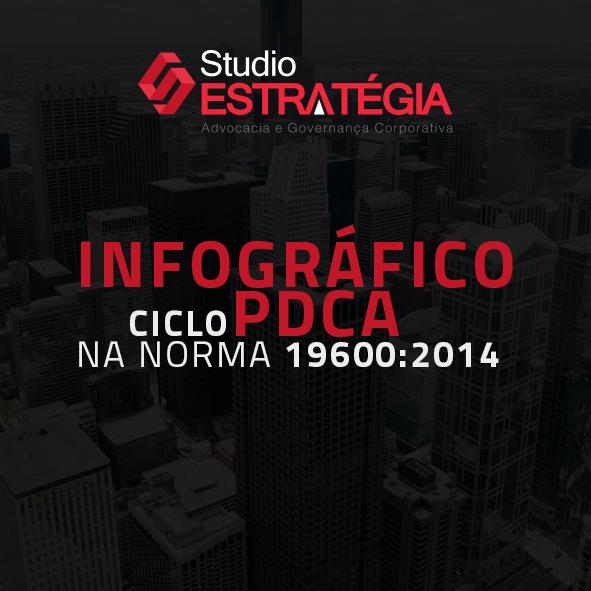 infografico Download infográfico ciclo PDCA