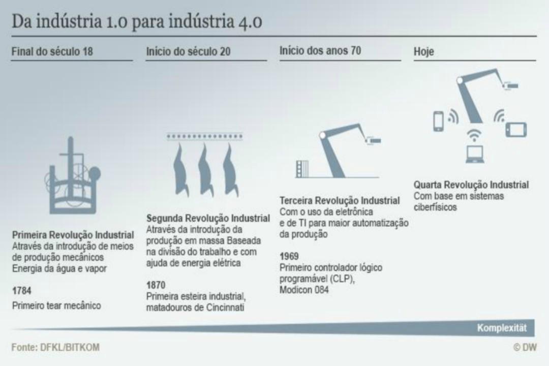 industria 4.0 consultoria santa catarina