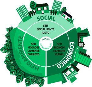 sustentabilidade-nas-empresas-300x200 A sustentabilidade ajuda o planeta e promove vantagens competitivas para as empresas