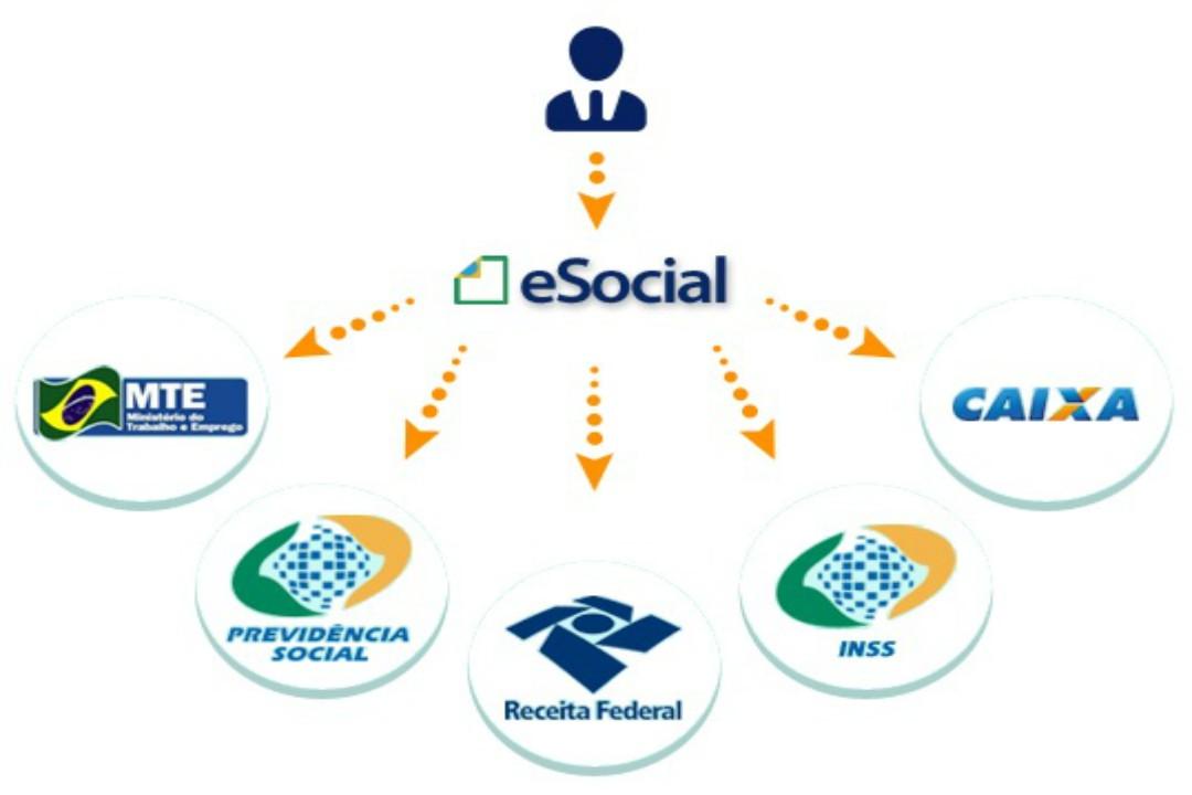 social o que é como funciona